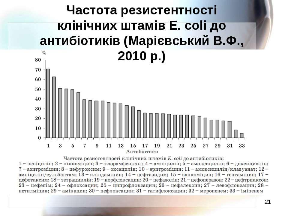 * Частота резистентності клінічних штамів E. coli до антибіотиків (Марієвськи...