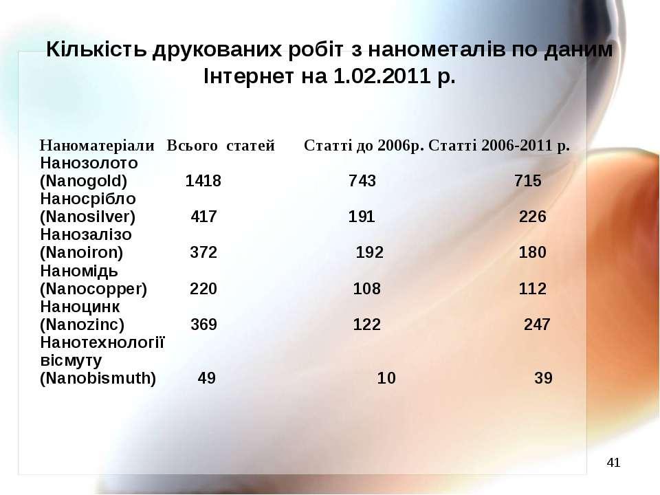 * Кількість друкованих робіт з нанометалів по даним Інтернет на 1.02.2011 р. ...