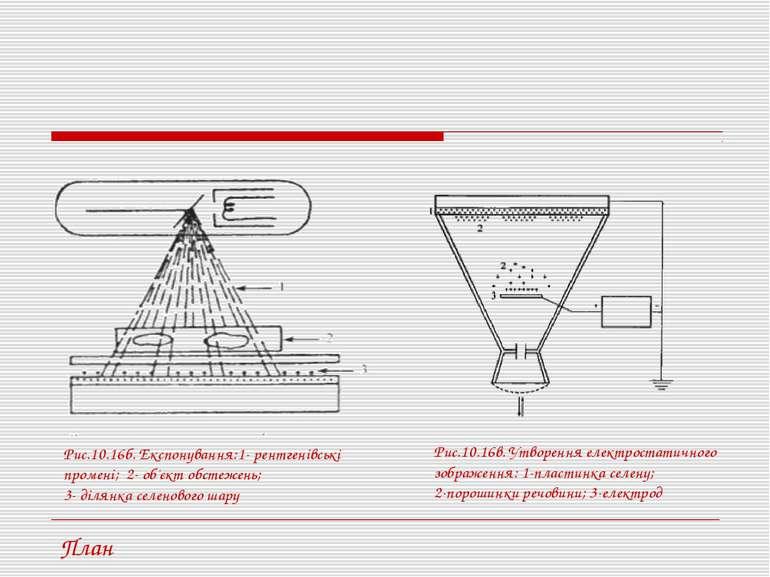 Рис.10.16б. Експонування:1- рентгенівські промені; 2- об'єкт обстежень; 3- ді...