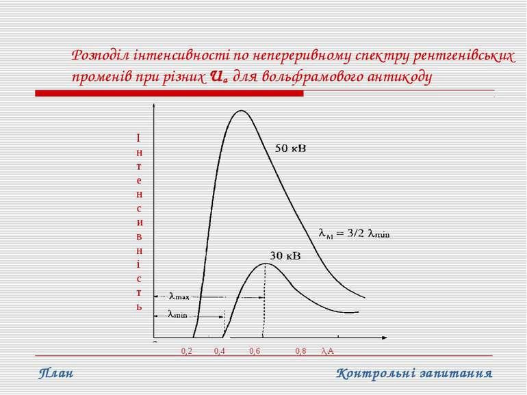 Розподіл інтенсивності по непереривному спектру рентгенівських променів при р...