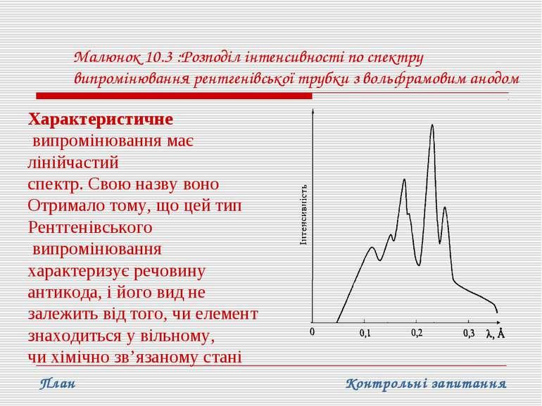 Малюнок 10.3 :Розподіл інтенсивності по спектру випромінювання рентгенівської...