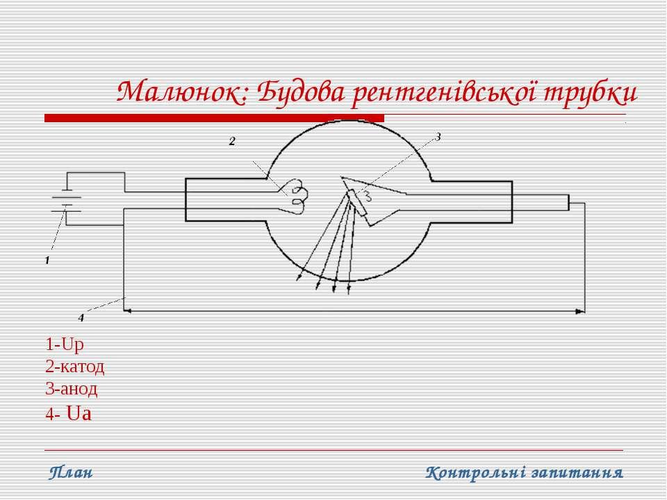 Малюнок: Будова рентгенівської трубки 1-Uр 2-катод 3-анод 4- Ua Контрольні за...