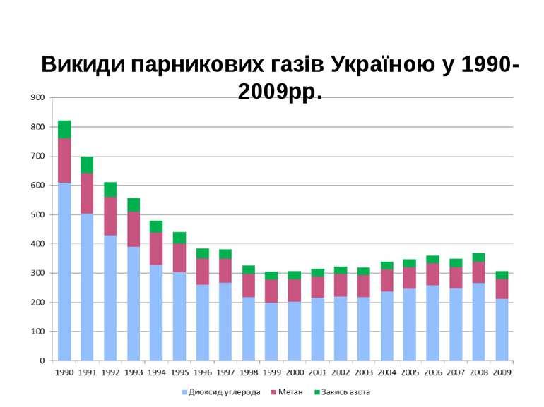 Викиди парникових газів Україною у 1990-2009рр.