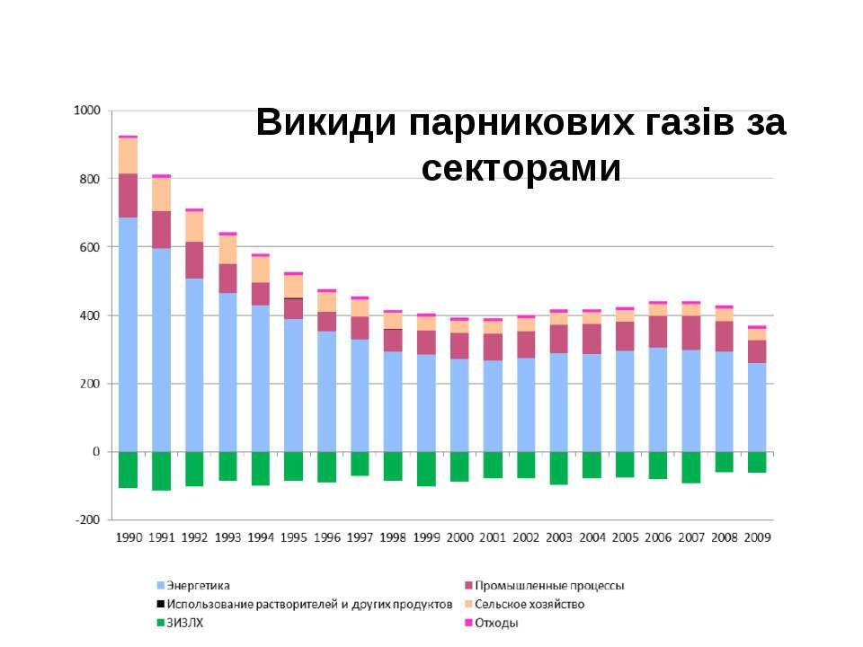 Викиди парникових газів за секторами