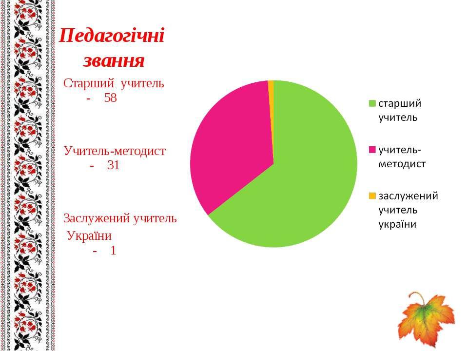 Педагогічні звання Старший учитель - 58 Учитель-методист - 31 Заслужений учит...