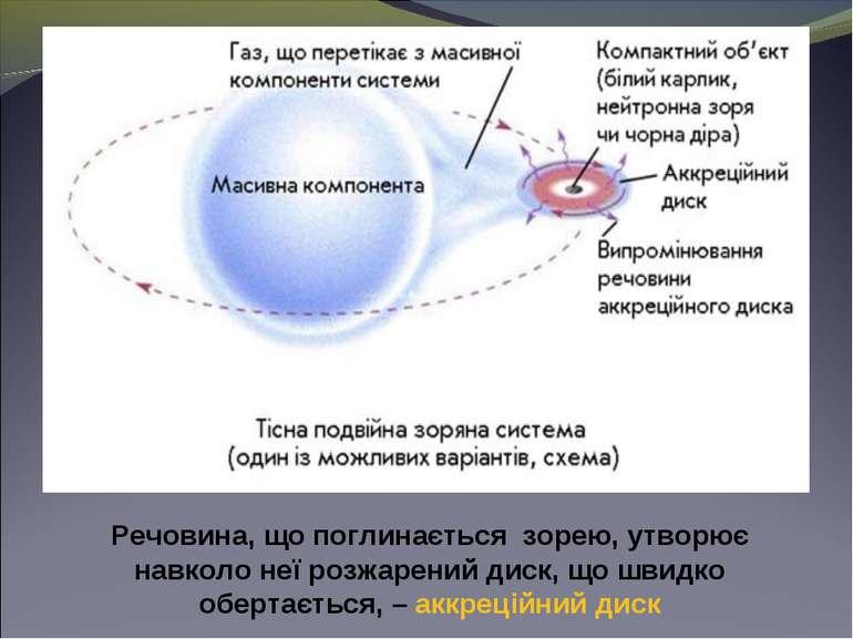 Речовина, що поглинається зорею, утворює навколо неї розжарений диск, що швид...