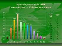 Розподіл результатів ЗНО з математики за 12-бальною шкалою