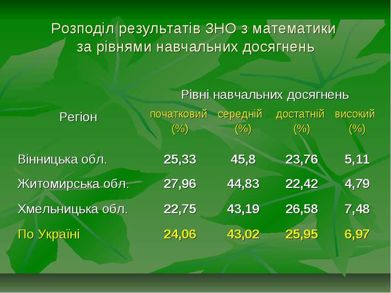 Розподіл результатів ЗНО з математики за рівнями навчальних досягнень