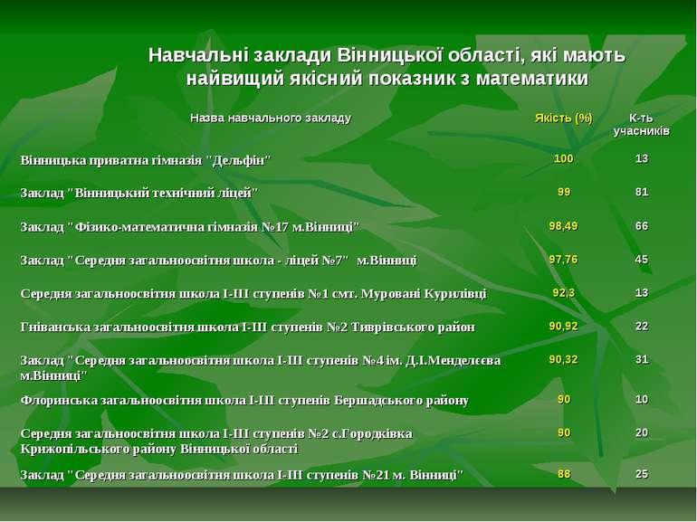 Навчальні заклади Вінницької області, які мають найвищий якісний показник з м...