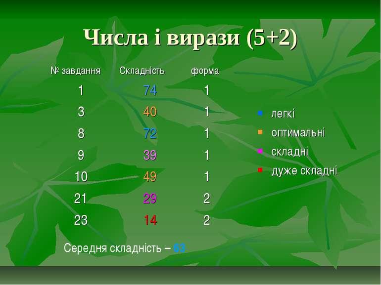 Числа і вирази (5+2) легкі оптимальні складні дуже складні Середня складність...
