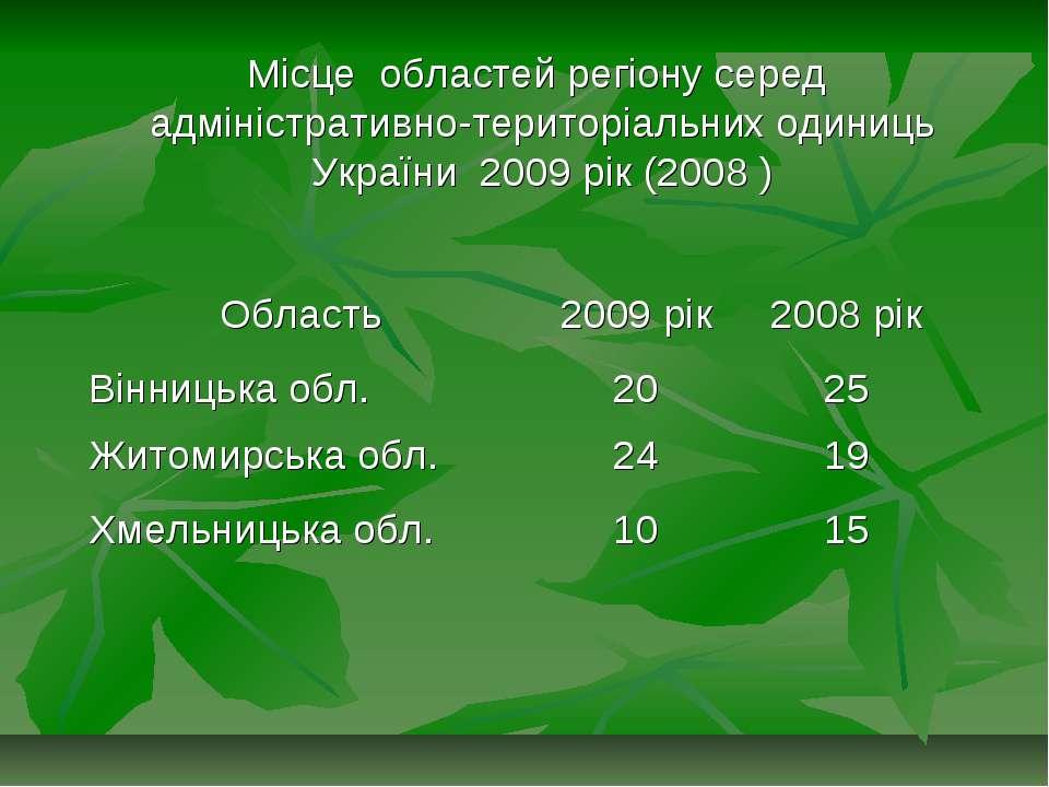Місце областей регіону серед адміністративно-територіальних одиниць України 2...