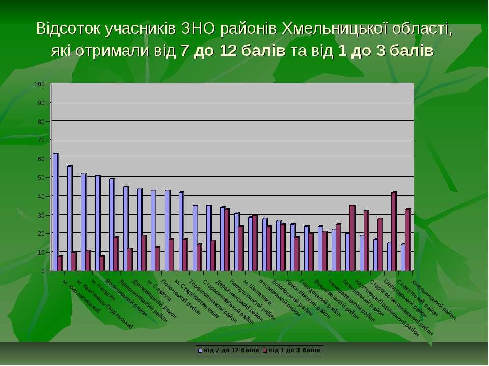Відсоток учасників ЗНО районів Хмельницької області, які отримали від 7 до 12...