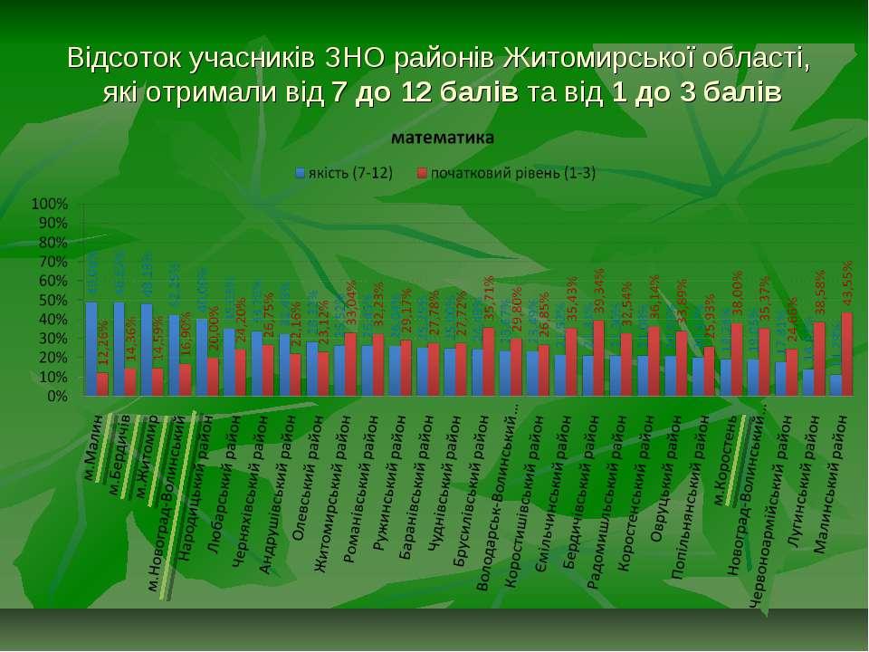 Відсоток учасників ЗНО районів Житомирської області, які отримали від 7 до 12...
