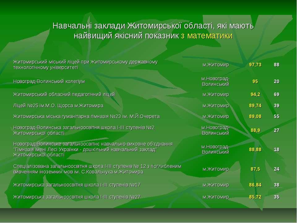 Навчальні заклади Житомирської області, які мають найвищий якісний показник з...