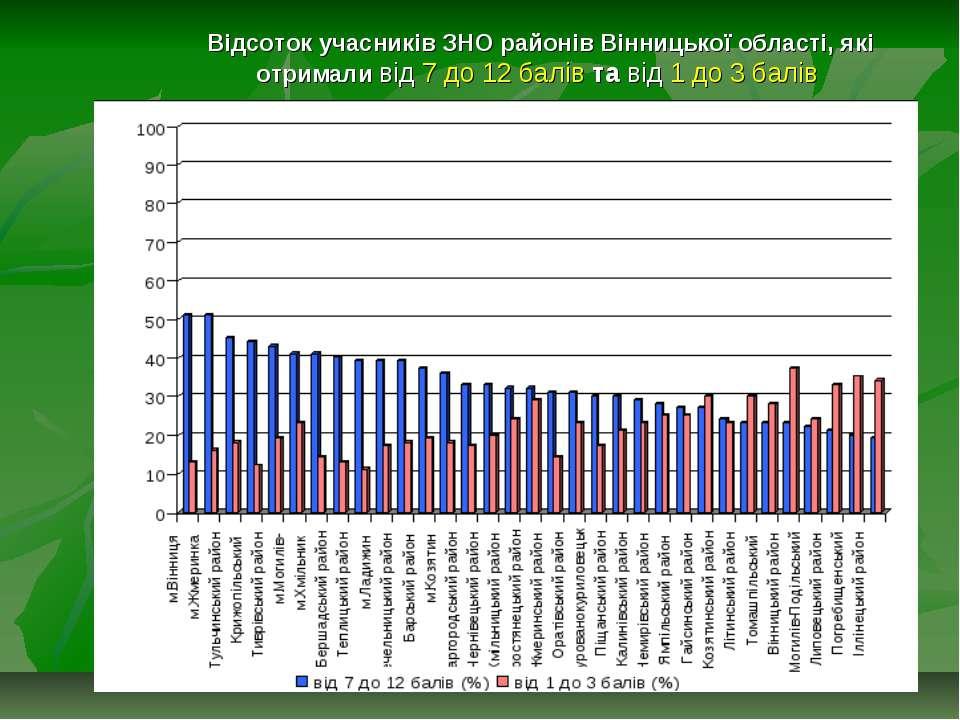 Відсоток учасників ЗНО районів Вінницької області, які отримали від 7 до 12 б...