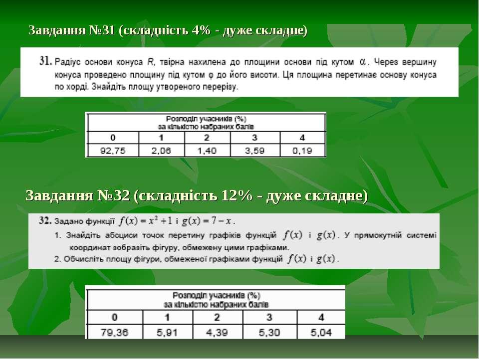 Завдання №31 (складність 4% - дуже складне) Завдання №32 (складність 12% - ду...
