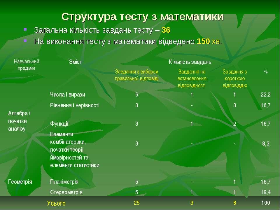 Структура тесту з математики Загальна кількість завдань тесту – 36 На виконан...