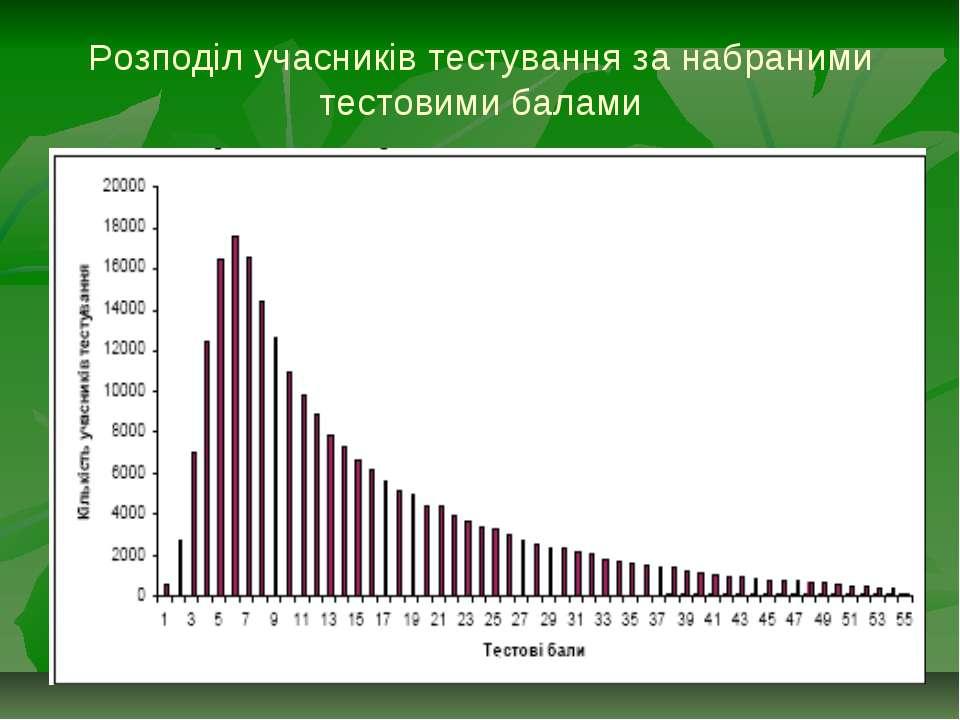Розподіл учасників тестування за набраними тестовими балами