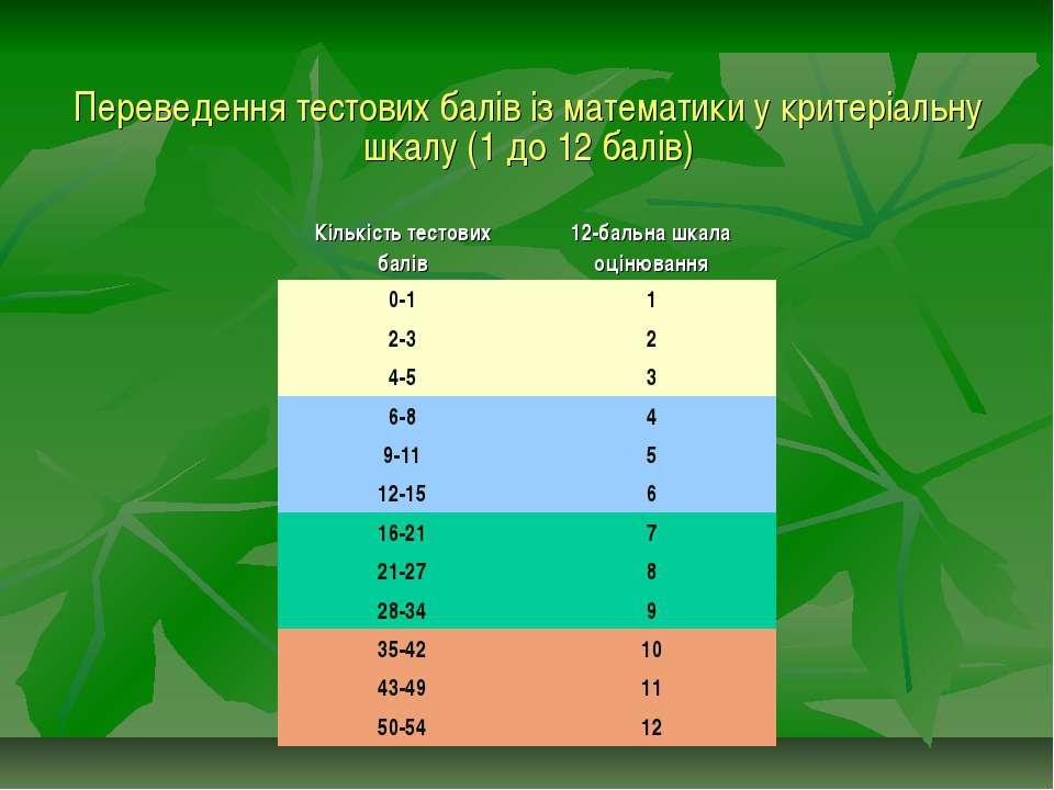 Переведення тестових балів із математики у критеріальну шкалу (1 до 12 балів)