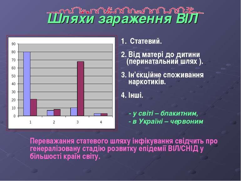 Шляхи зараження ВІЛ Статевий. 2. Від матері до дитини (перинатальний шлях ). ...