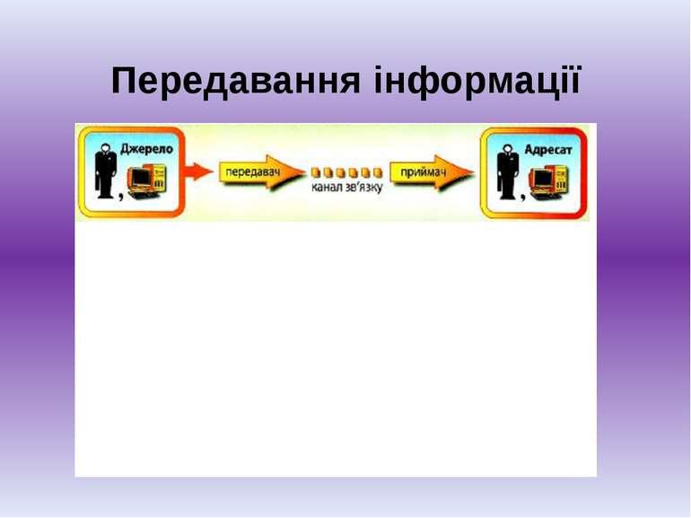 Передавання інформації