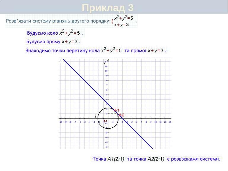 Приклад 5