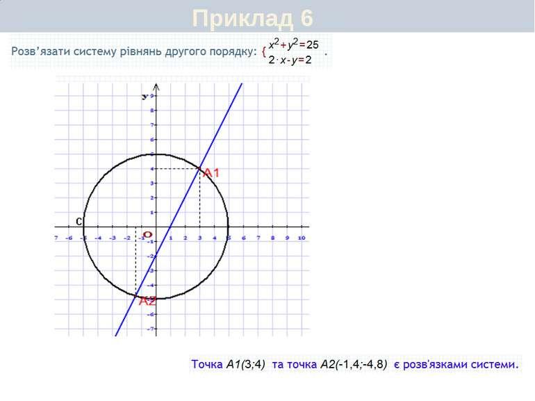 Запитання для самоперевірки Які рівняння можуть утворювати систему двох рівня...