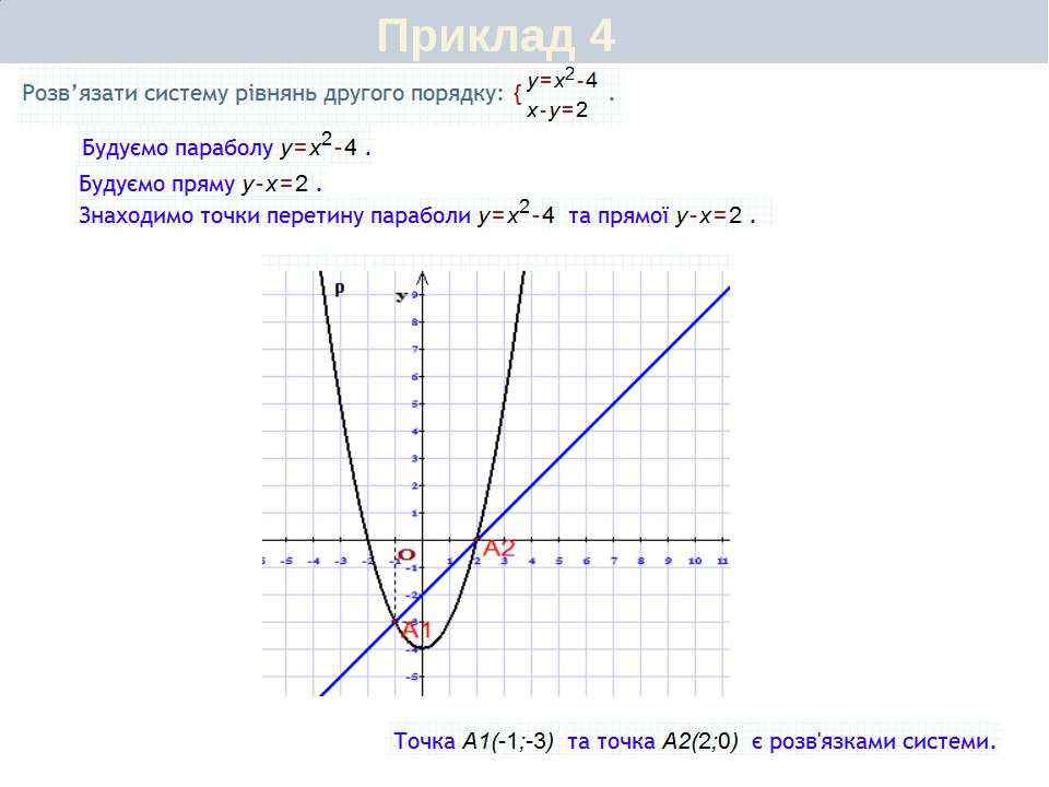 Приклад 6