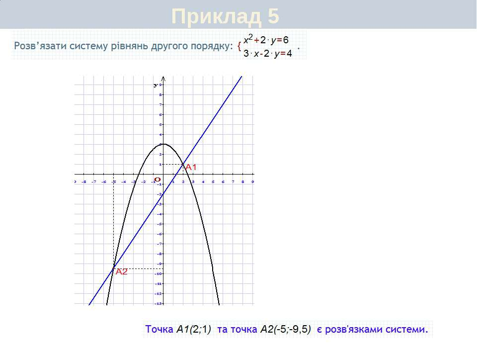 Приклад 7
