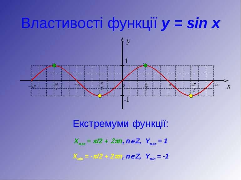 Властивості функції y = sin x Екстремуми функції: Хмах = p/2 + 2pn, nÎZ, Yмах...