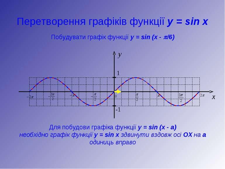 Перетворення графіків функції y = sin x y 1 -1 x Побудувати графік функції y ...