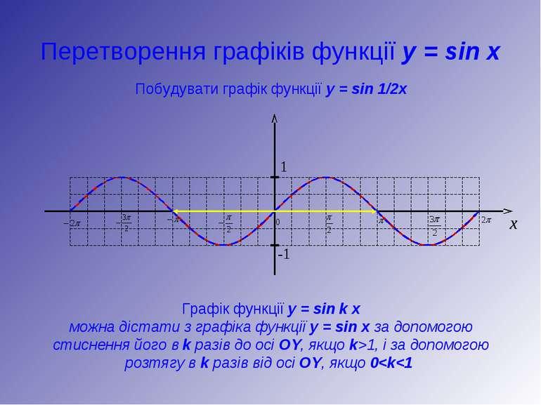 Перетворення графіків функції y = sin x Побудувати графік функції y = sin 1/2...