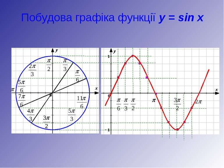 Побудова графіка функції y = sin x