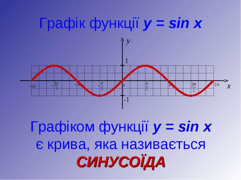 Графік функції y = sin x Графіком функції y = sin x є крива, яка називається ...