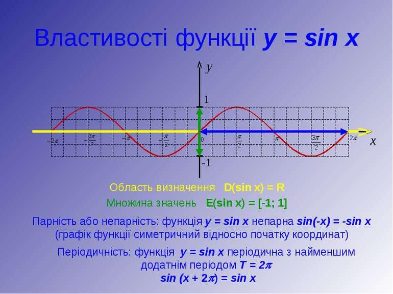 Властивості функції y = sin x Область визначення D(sin x) = R Множина значень...