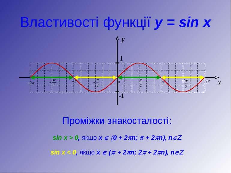 Властивості функції y = sin x Проміжки знакосталості: sin x > 0, якщо х Î (0 ...