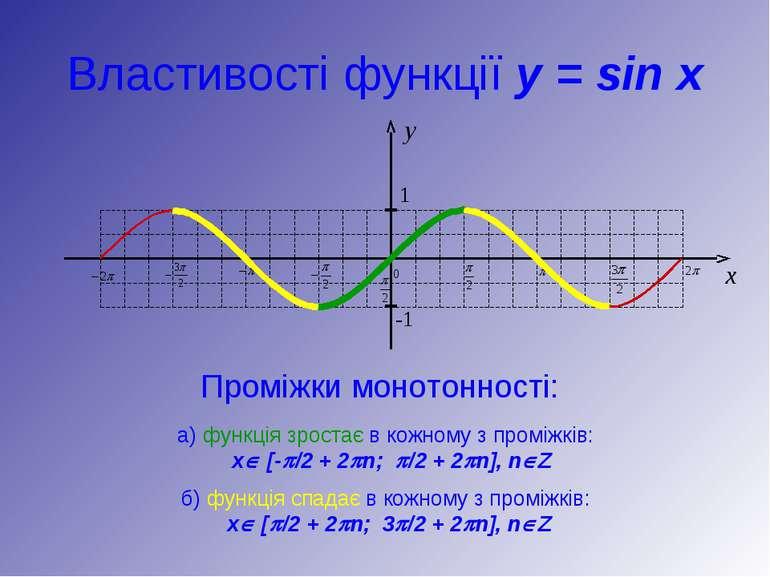 Властивості функції y = sin x Проміжки монотонності: а) функція зростає в кож...