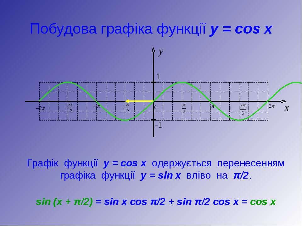 Побудова графіка функції y = cos x Графік функції у = cos x одержується перен...