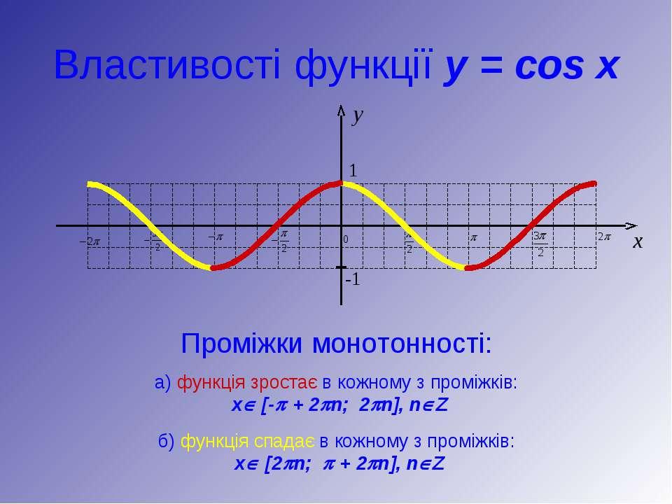 Властивості функції y = cos x Проміжки монотонності: б) функція спадає в кожн...