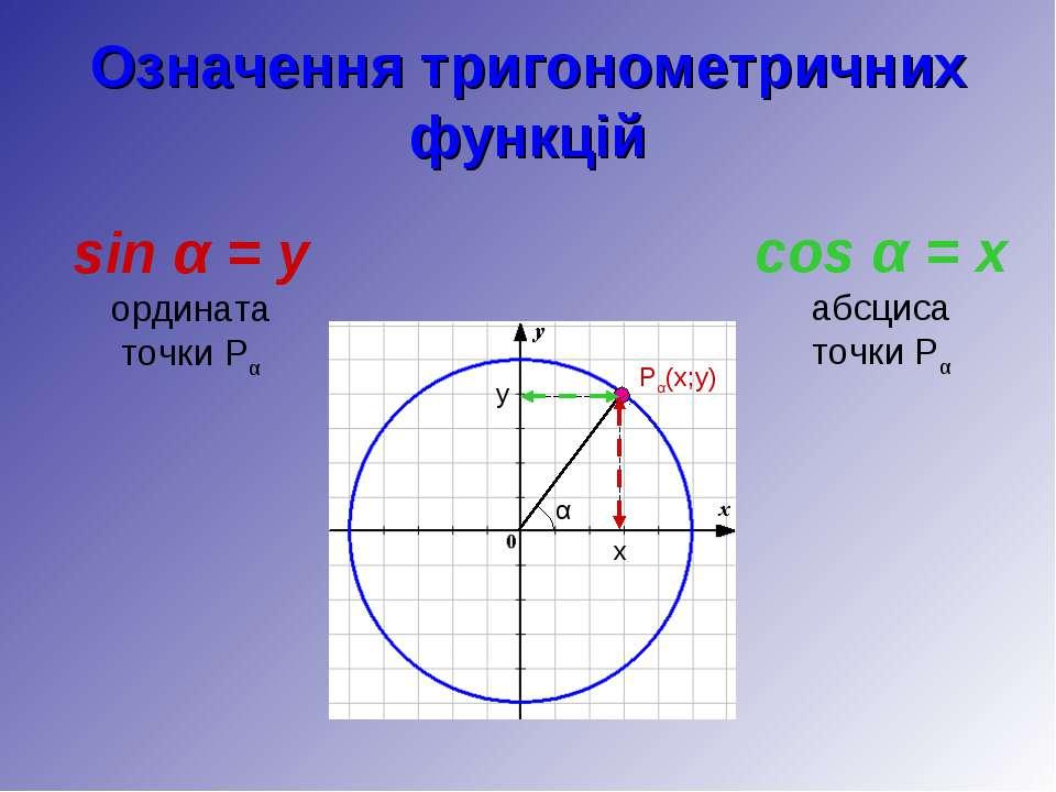 Означення тригонометричних функцій sin α = y ордината точки Pα cos α = x абсц...