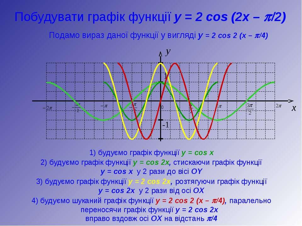 y 1 -1 x Побудувати графік функції y = 2 cos (2x – p/2) 1) будуємо графік фун...