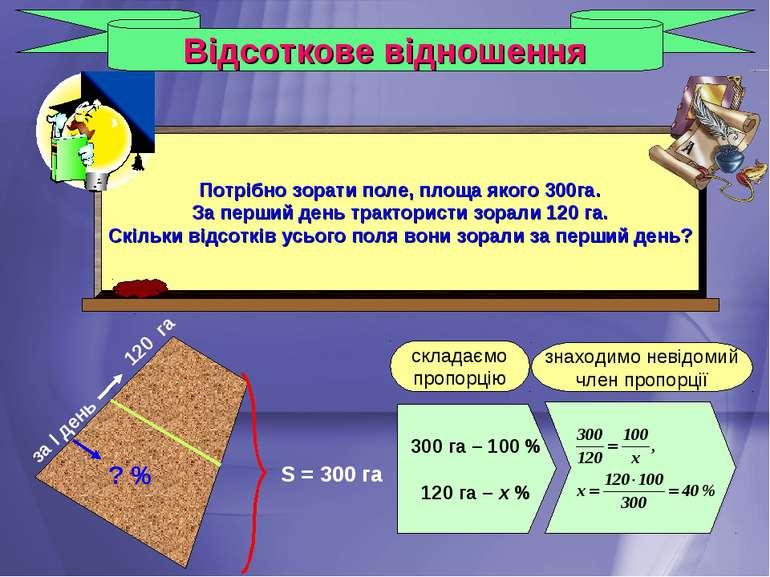 Відсоткове відношення 300 га – 100 % 120 га – х % складаємо пропорцію знаходи...