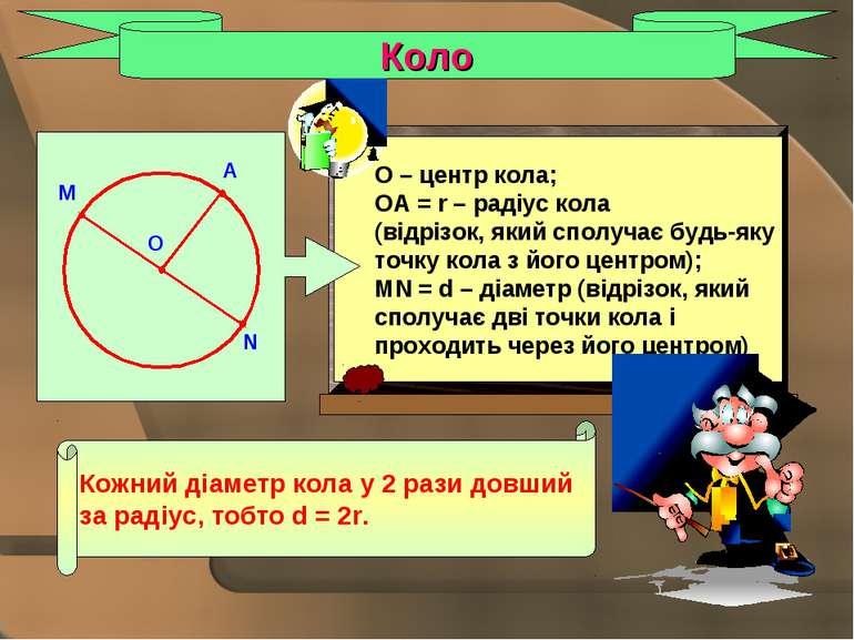 Коло Кожний діаметр кола у 2 рази довший за радіус, тобто d = 2r. A O M N