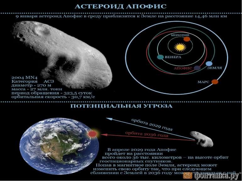 Астероїд Апофіс