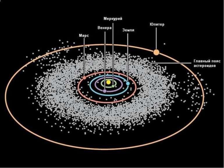 Малі тіла сонячної системи