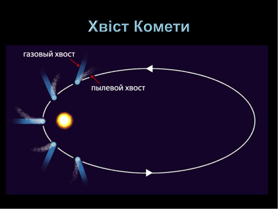 Хвіст Комети