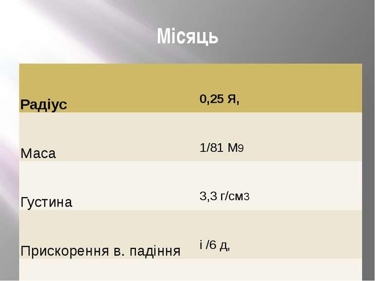 Місяць Радіус 0,25Я, Маса 1/81М9 Густина 3,3г/см3 Прискоренняв. падіння і/6 д...