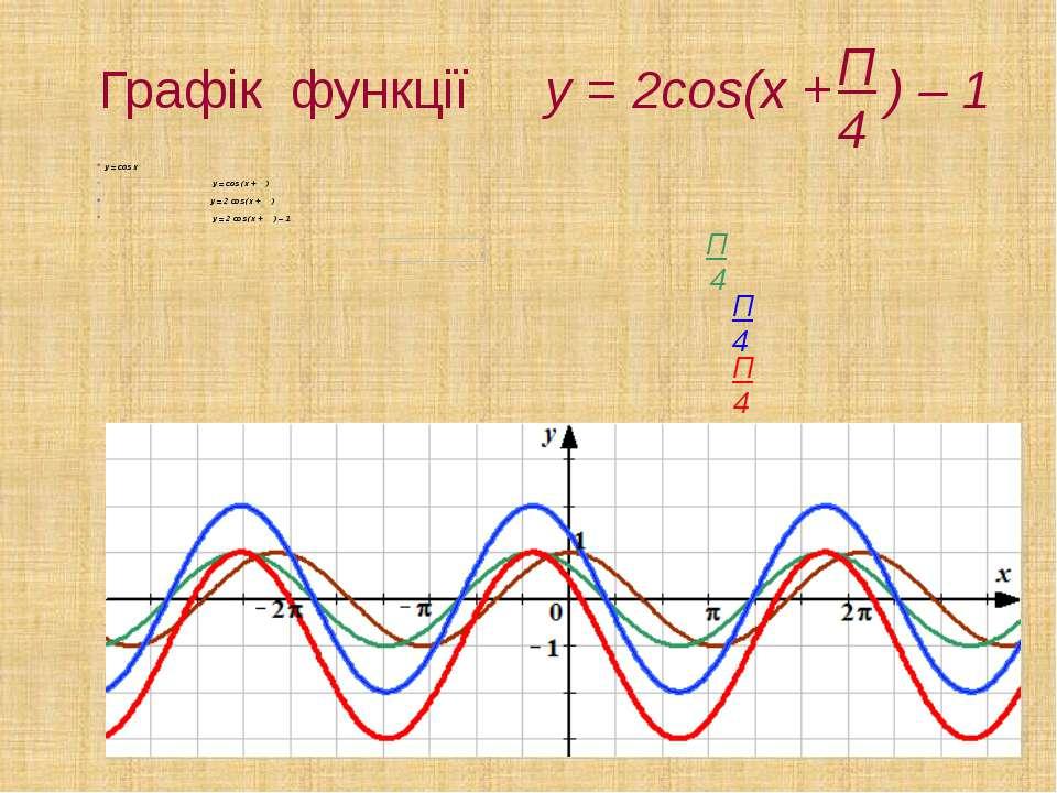 Графік функції y = 2cos(x + ) – 1 y = cos x y = cos (x + ) y = 2 cos (x + ) y...