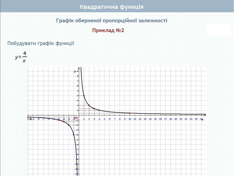 Пункт 3.1. Якщо у формулі y=ax2+bx+c b=0 або c=0 або b=c=0, то матимемо окрем...
