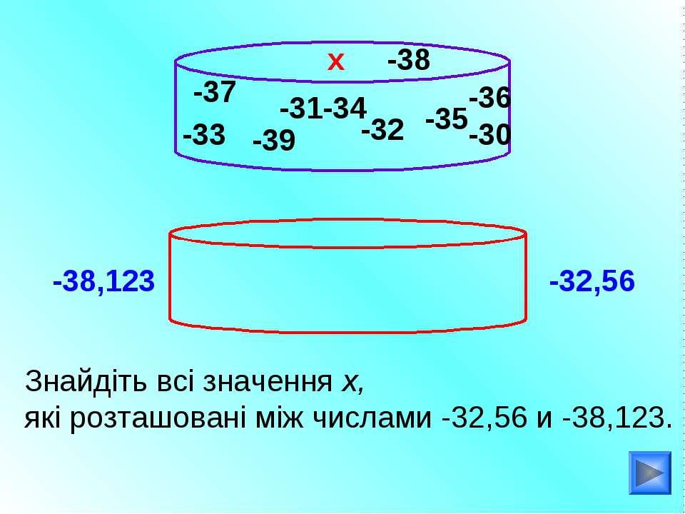 -33 Знайдіть всі значення х, які розташовані між числами -32,56 и -38,123. х ...